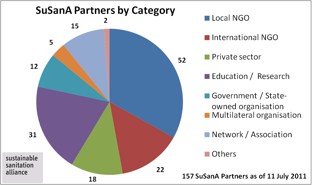 SuSanA partner organisations by category