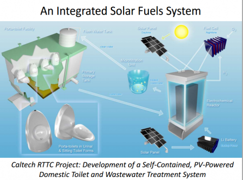 Development Of A Self Contained Pv Powered Domestic