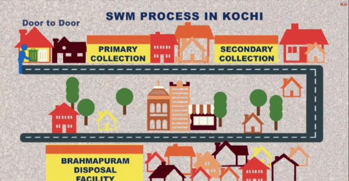 Best Practices on Solid Waste Management in India